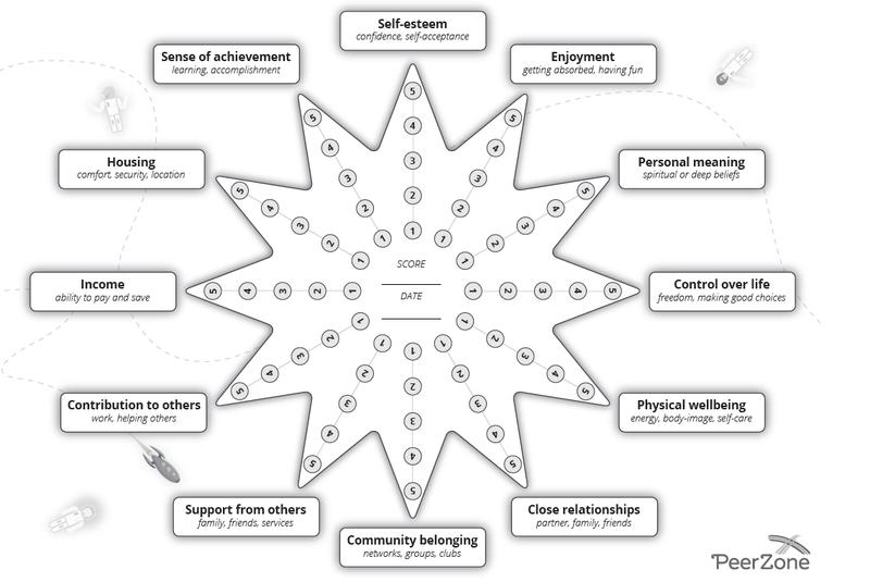 Peer Zone Star Chart
